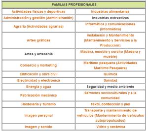 fp familias